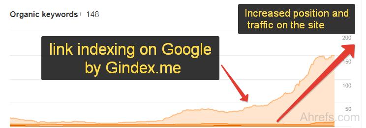 Google Indexer Site, links - GIndex me